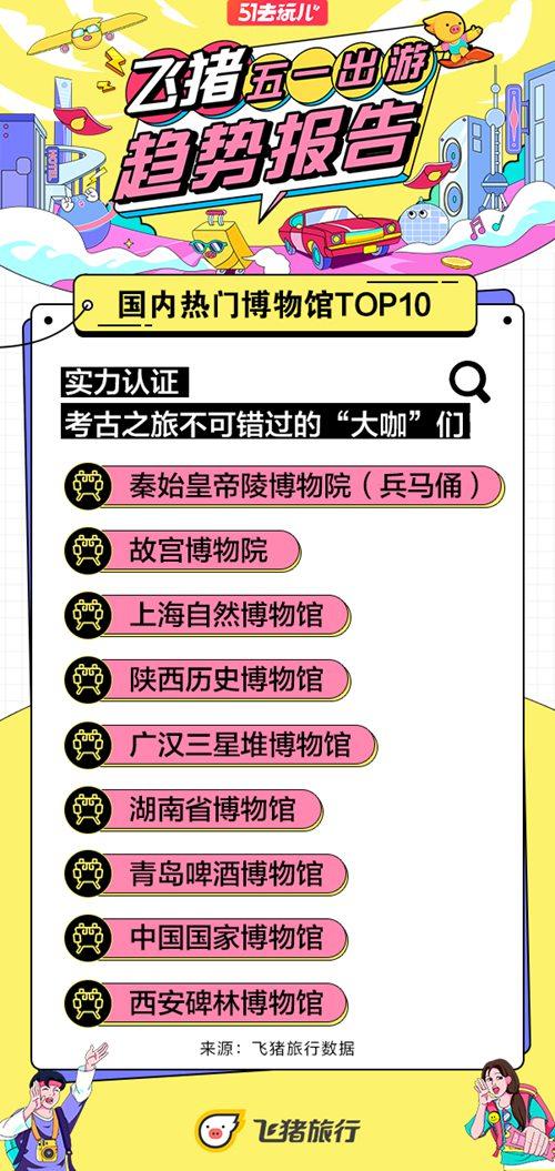飞猪五一旅游趋势:《山河令》等文化影视IP正带火五一周边游